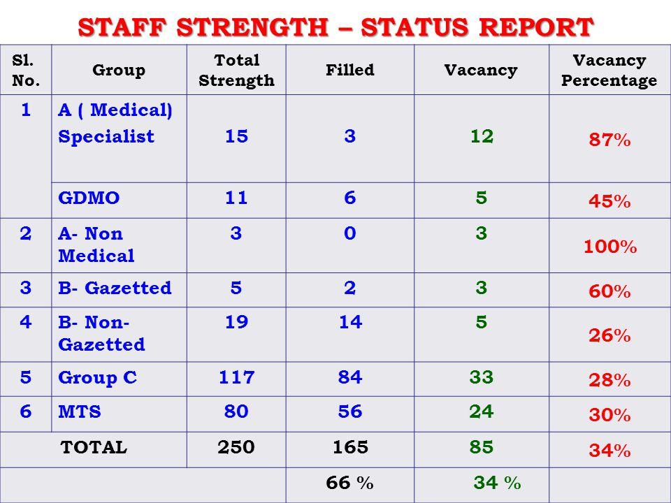 STAFF STRENGTH – STATUS REPORT