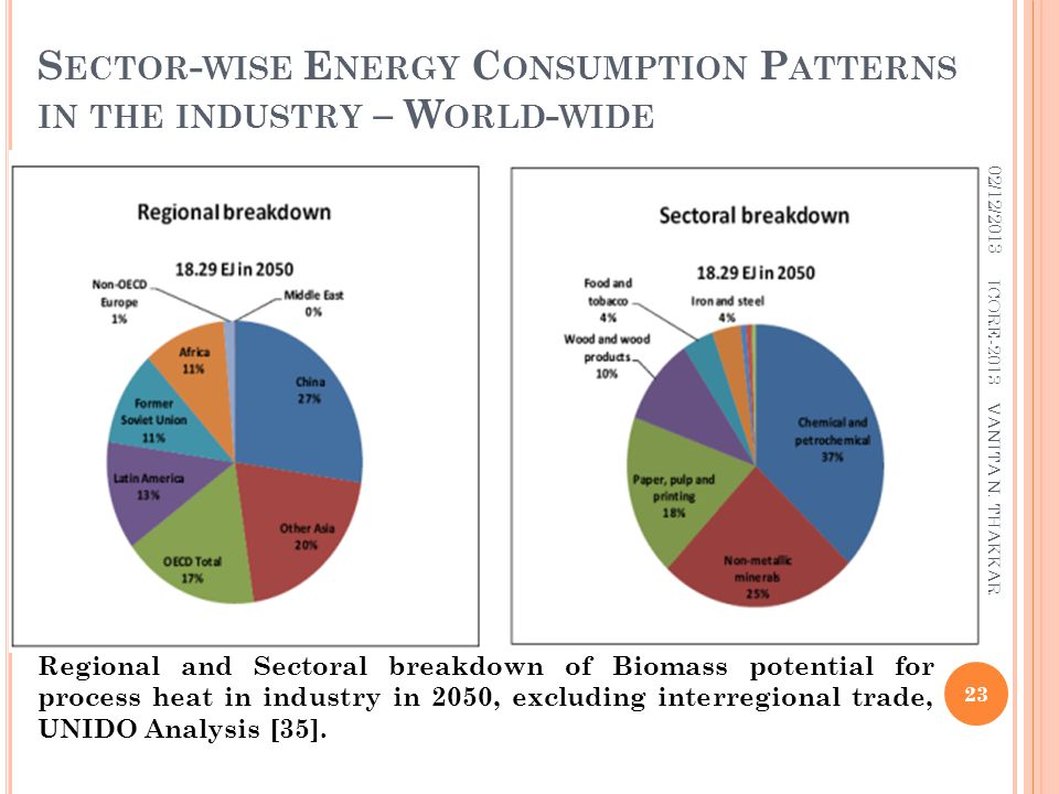 Sector-wise Energy Consumption Patterns in the industry – World-wide