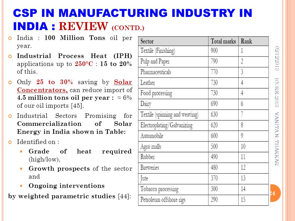 CSP IN MANUFACTURING INDUSTRY IN INDIA : REVIEW (CONTD.)