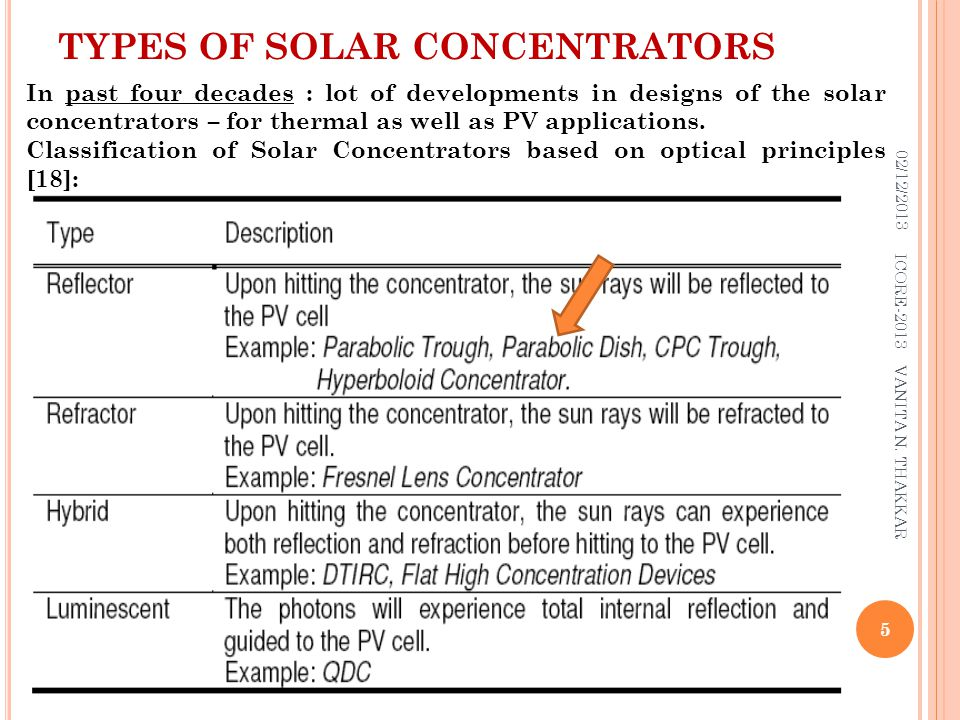 TYPES OF SOLAR CONCENTRATORS