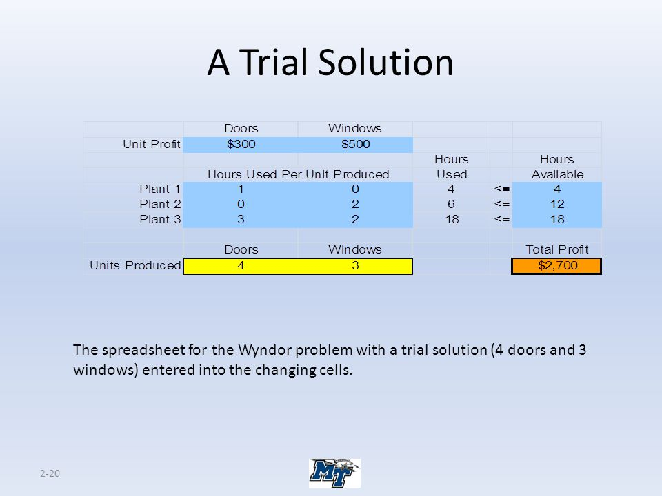 A Trial Solution