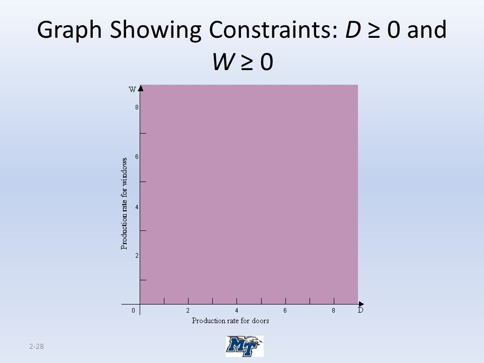 Graph Showing Constraints: D ≥ 0 and W ≥ 0