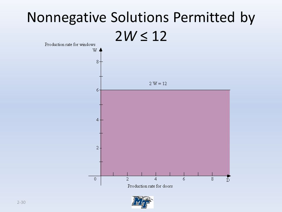 Nonnegative Solutions Permitted by 2W ≤ 12