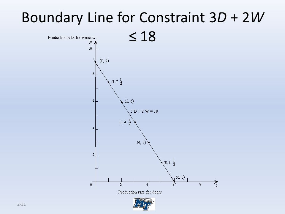 Boundary Line for Constraint 3D + 2W ≤ 18