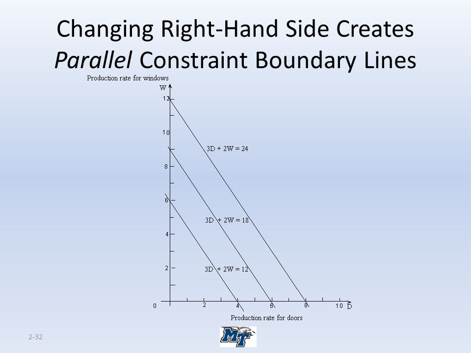 Changing Right-Hand Side Creates Parallel Constraint Boundary Lines