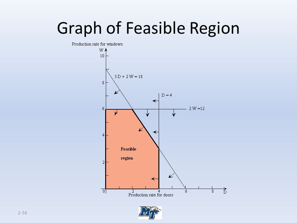 Graph of Feasible Region