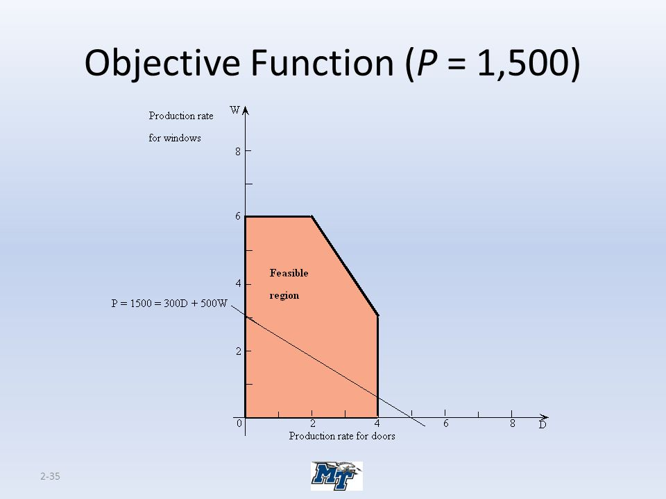 Objective Function (P = 1,500)