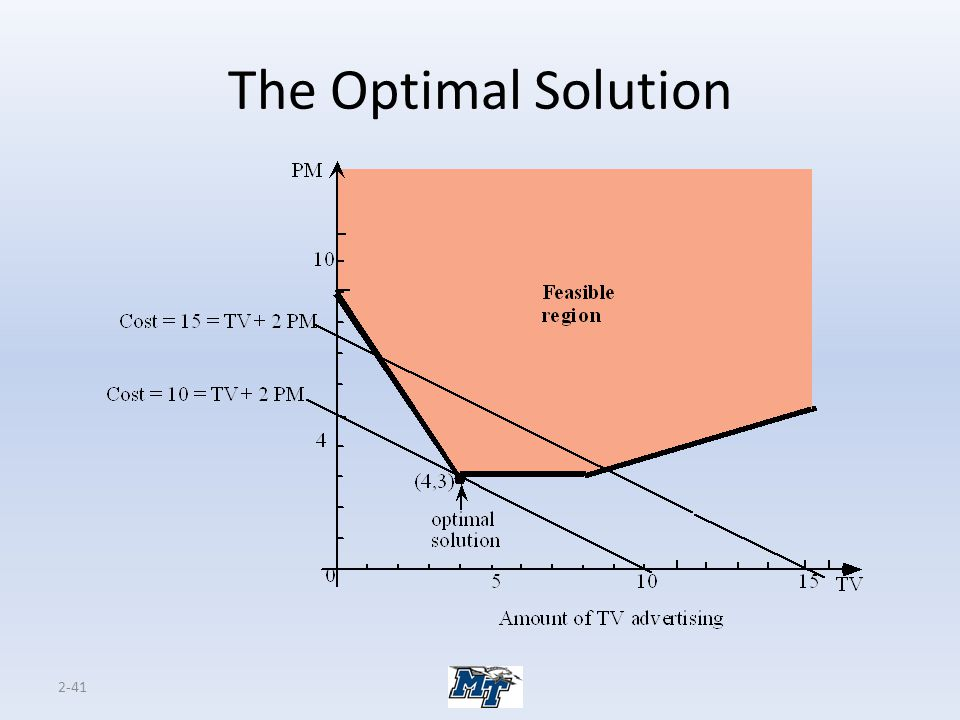 The Optimal Solution