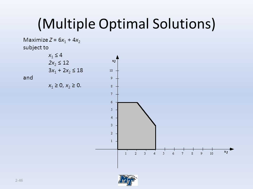 (Multiple Optimal Solutions)