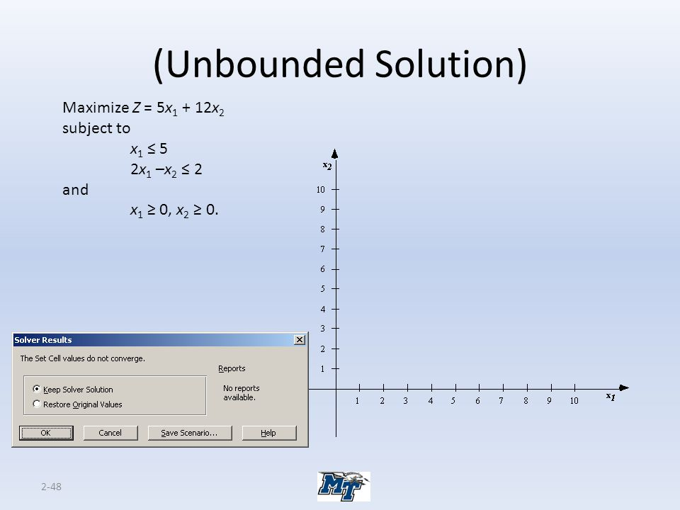 (Unbounded Solution) Maximize Z = 5x1 + 12x2 subject to x1 ≤ 5