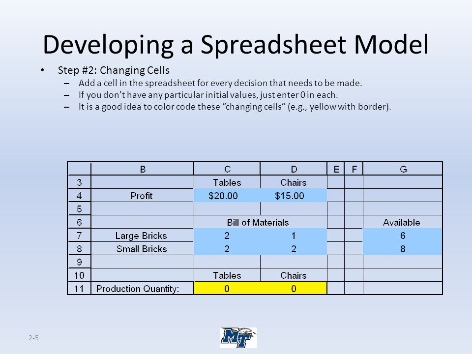 Developing a Spreadsheet Model