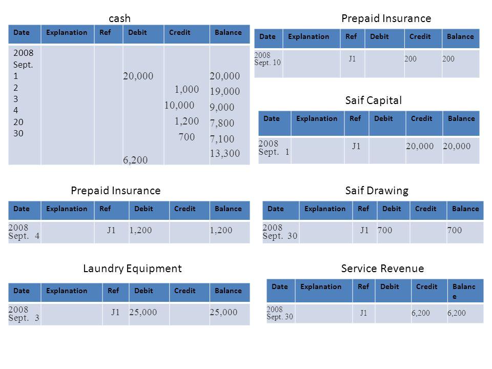 cash Prepaid Insurance Saif Capital Prepaid Insurance Saif Drawing