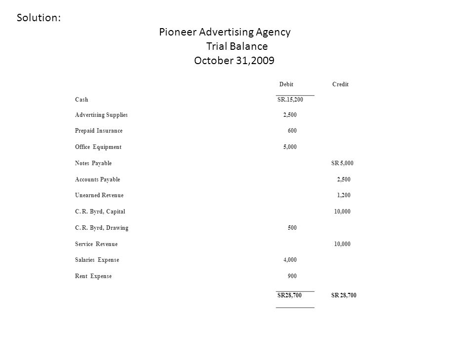 Pioneer Advertising Agency Trial Balance October 31,2009