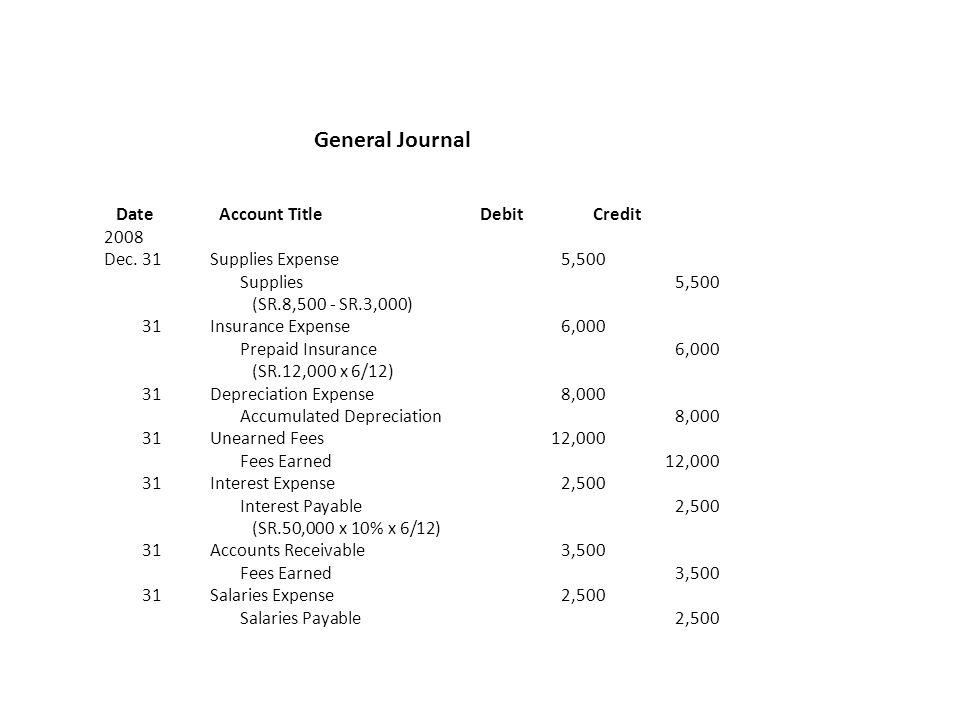 General Journal Date Account Title Debit Credit 2008
