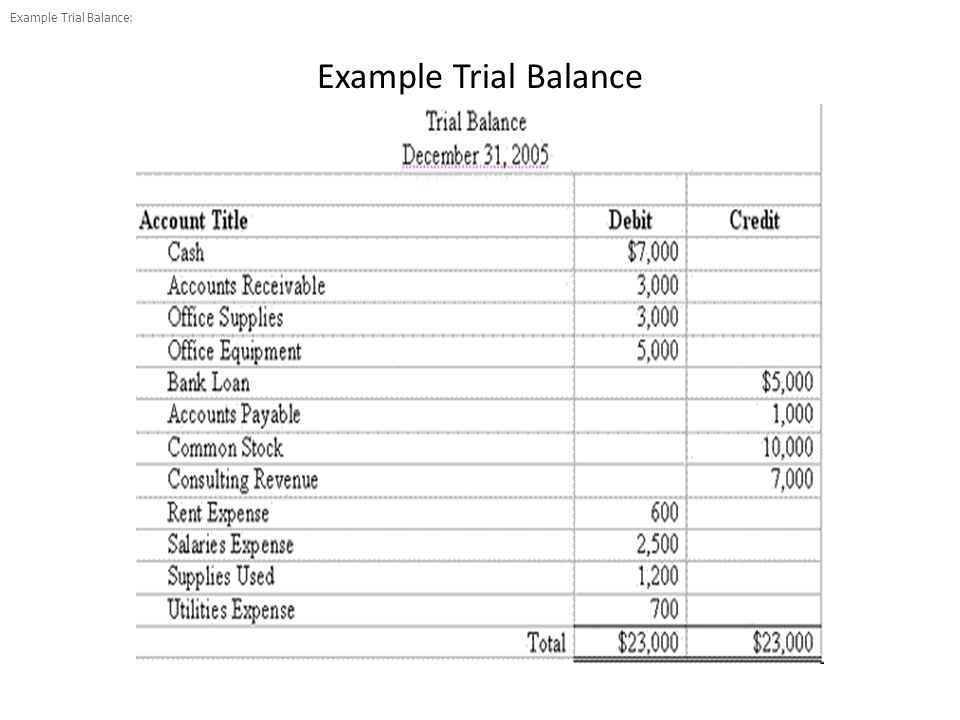 Example Trial Balance:
