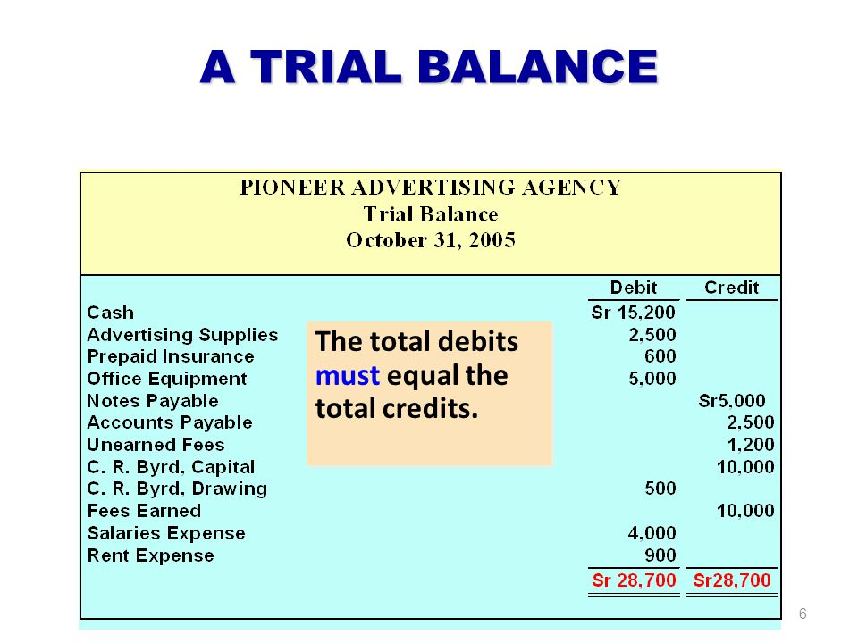 A TRIAL BALANCE The total debits must equal the total credits.