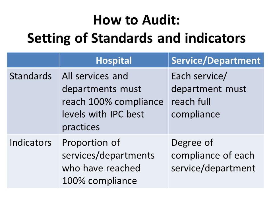 How to Audit: Setting of Standards and indicators