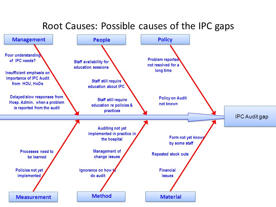 Root Causes: Possible causes of the IPC gaps