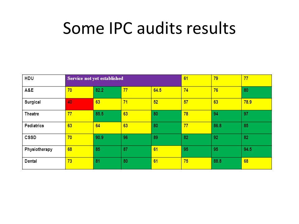 Some IPC audits results