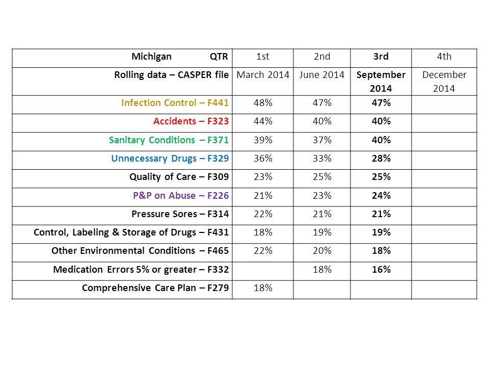 Rolling data – CASPER file March 2014 June 2014 September 2014