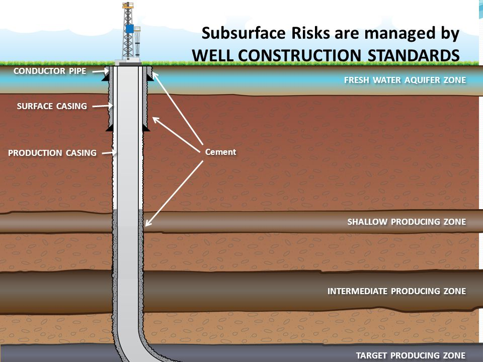 Subsurface Risks are managed by WELL CONSTRUCTION STANDARDS