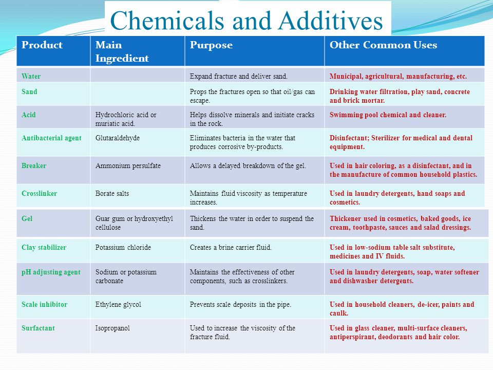 Chemicals and Additives