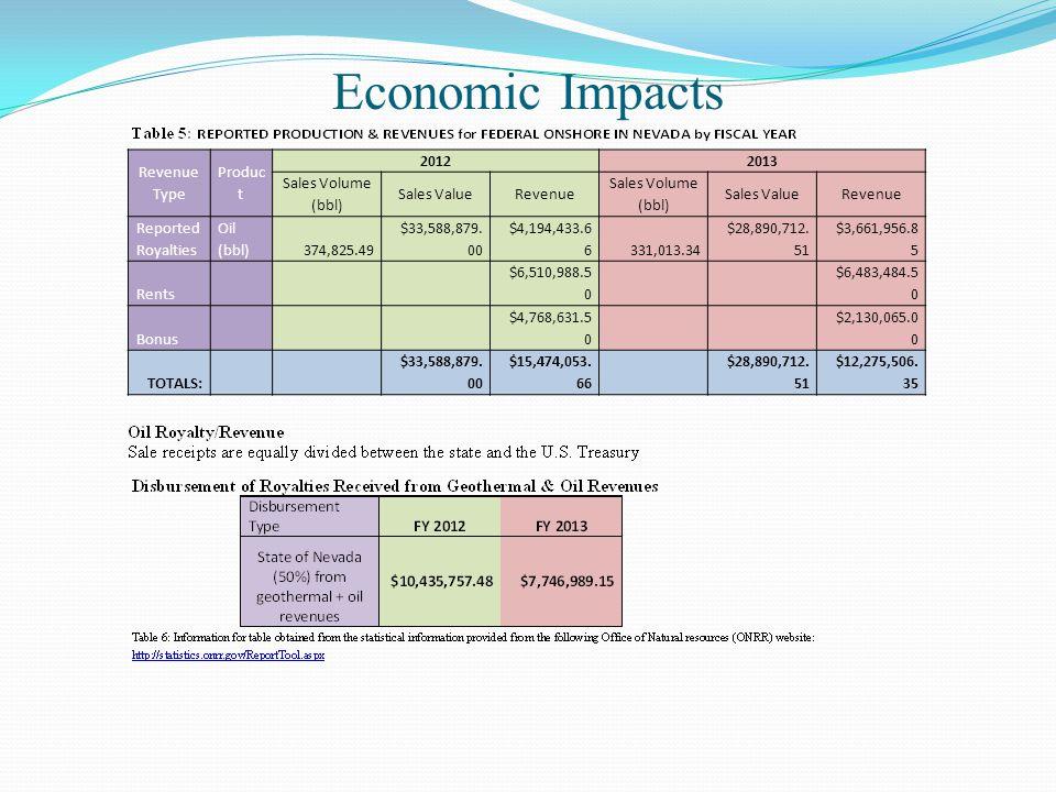 Economic Impacts Revenue Type. Product. 2012. 2013. Sales Volume (bbl) Sales Value. Revenue. Reported Royalties.