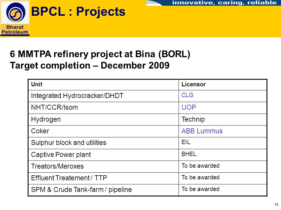 BPCL : Projects 6 MMTPA refinery project at Bina (BORL) Target completion – December 2009. Unit. Licensor.
