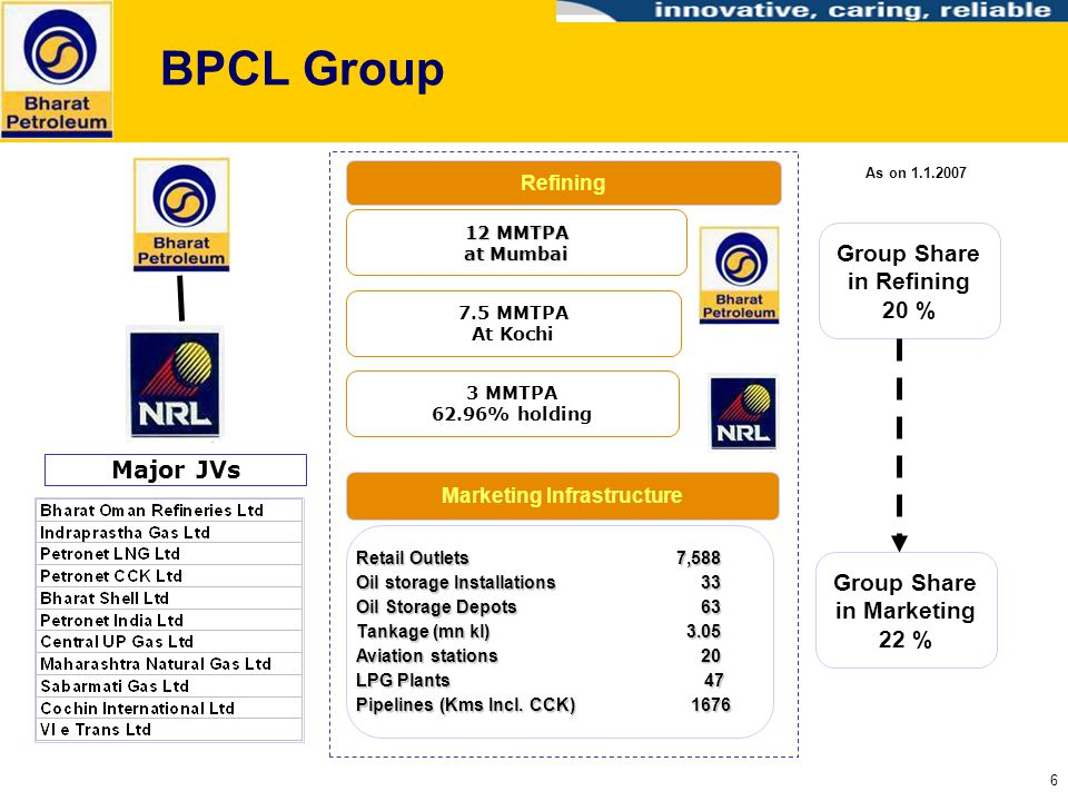 BPCL Group Group Share in Refining 20 % Major JVs
