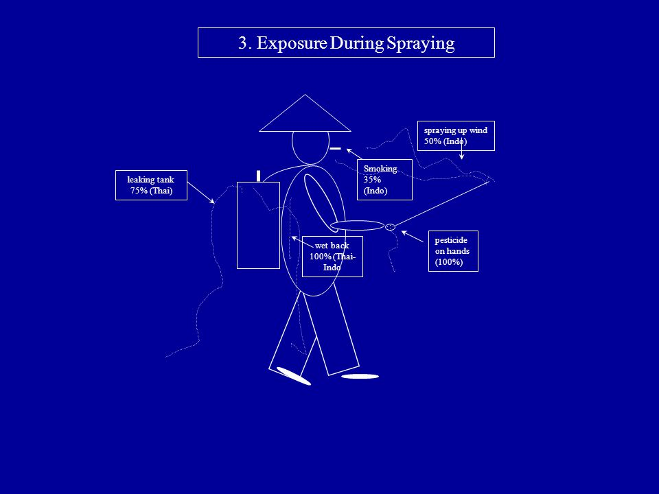 3. Exposure During Spraying