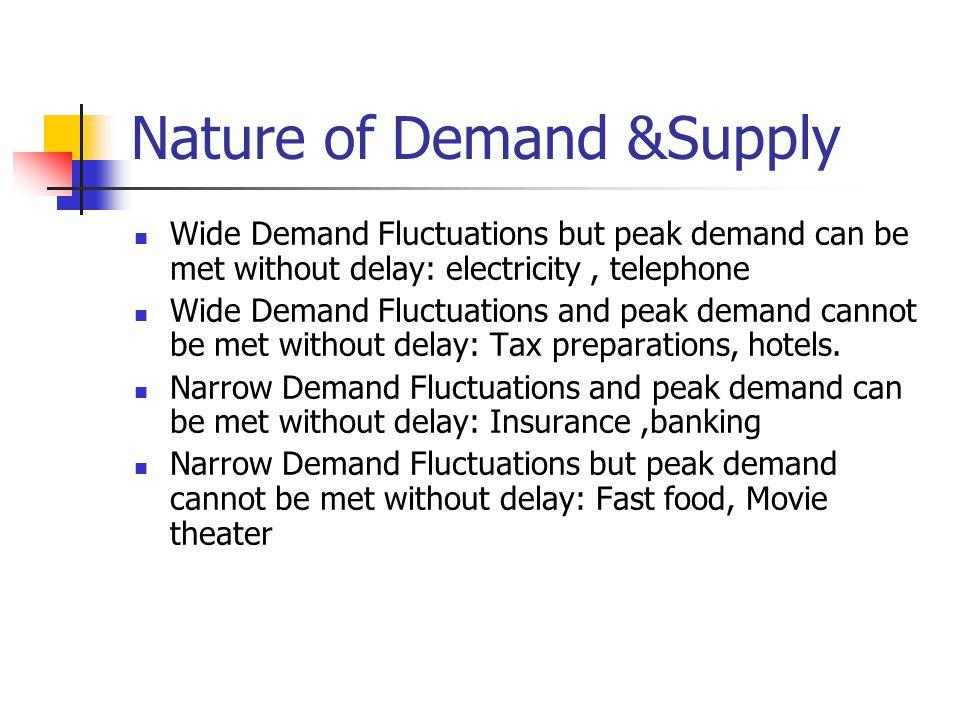 Nature of Demand &Supply