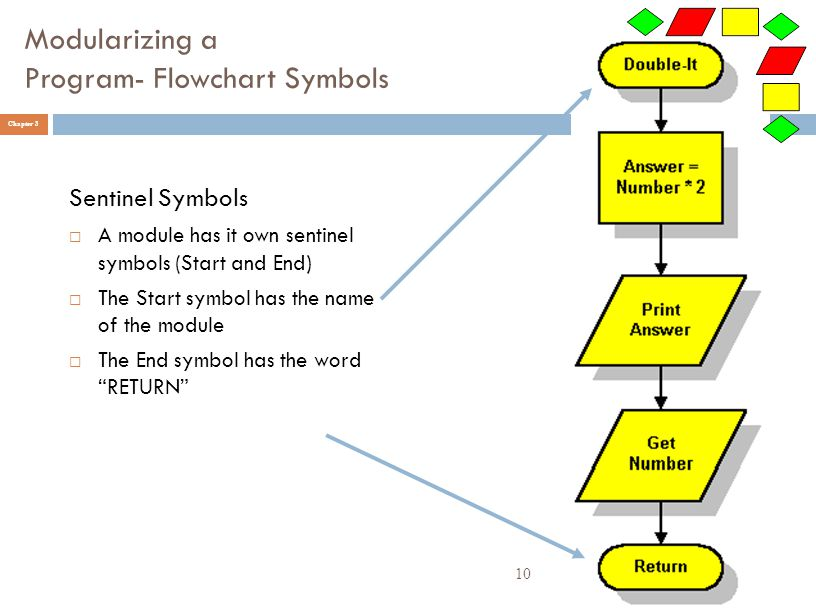 Modularizing a Program- Flowchart Symbols