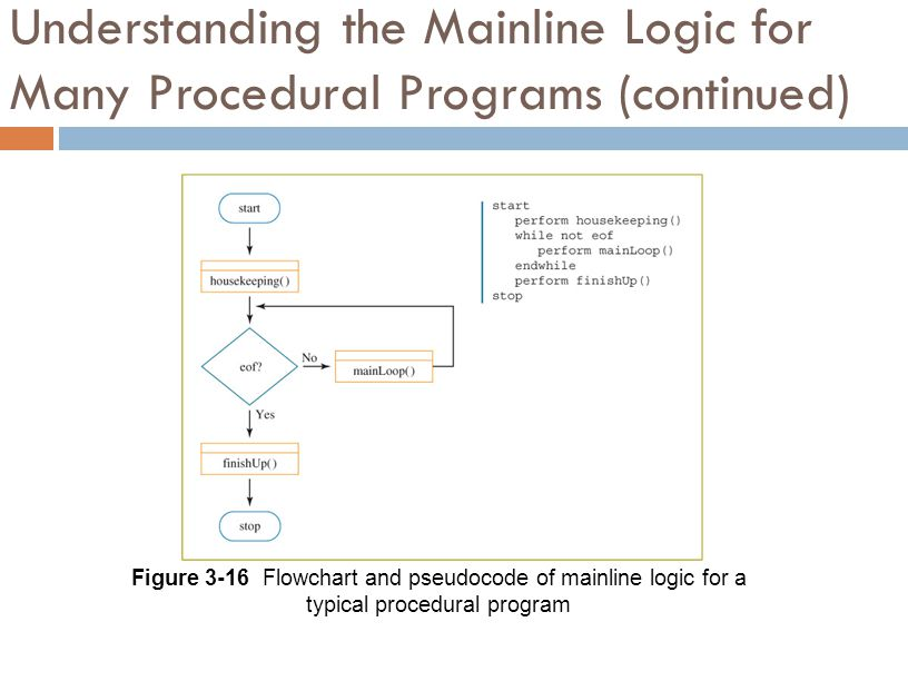 Understanding the Mainline Logic for Many Procedural Programs (continued)