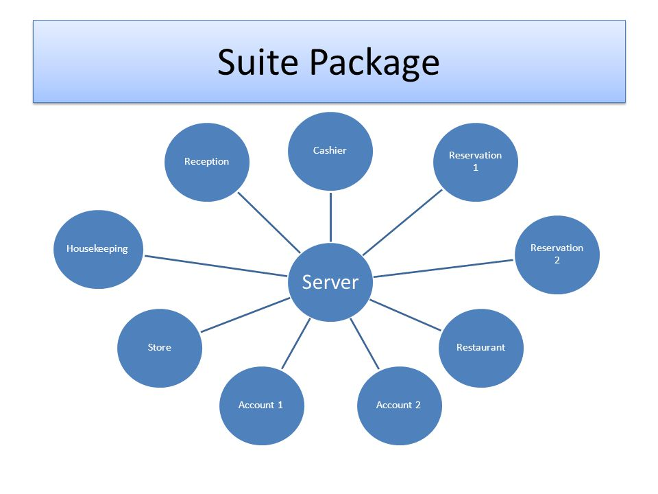 Suite Package Cashier Reservation 1 Reservation 2 Restaurant Account 2