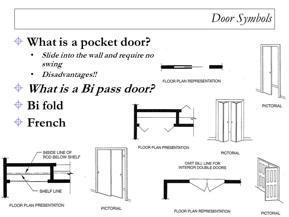 Door Symbols What is a pocket door What is a Bi pass door Bi fold