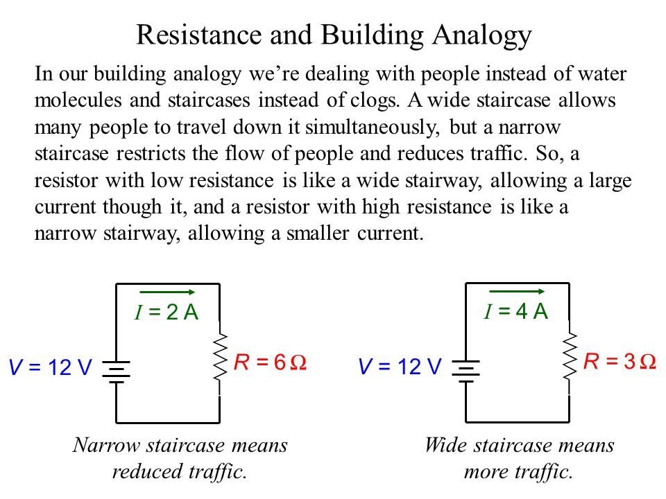 Resistance and Building Analogy