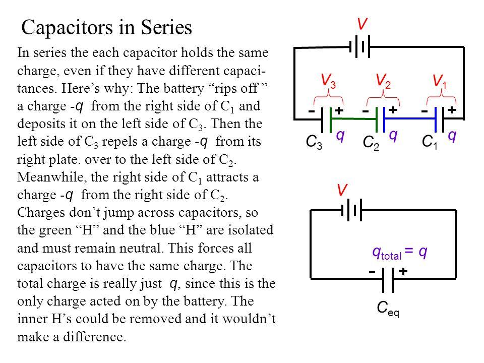 Capacitors in Series V V3 V2 V1 q q q C3 C2 C1 V qtotal = q Ceq