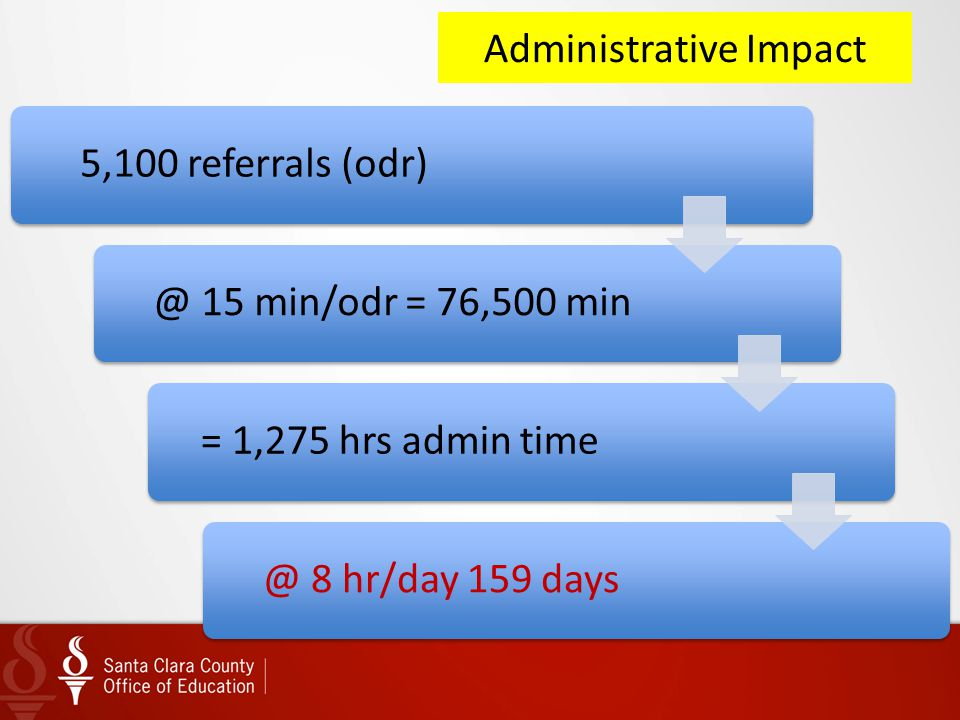 Administrative Impact