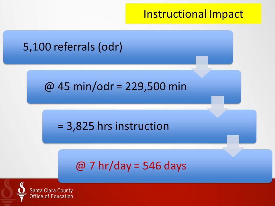 Instructional Impact 5,100 referrals (odr) @ 45 min/odr = 229,500 min.