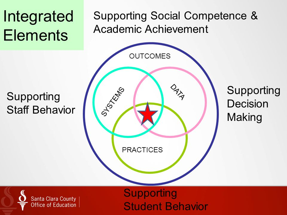 Integrated Elements Supporting Social Competence &