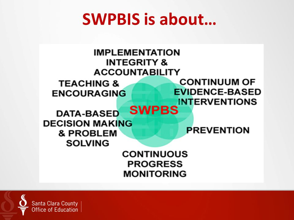 SWPBIS is about… What Outcomes are Associated with Implementation of PBIS