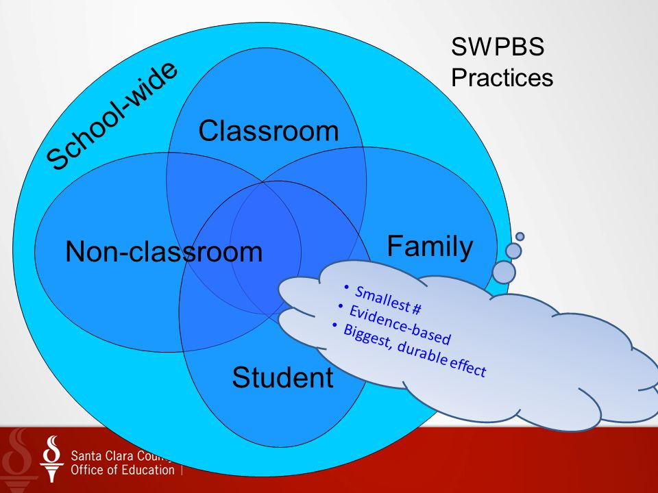 17 School-wide Classroom Family Non-classroom Student SWPBS Practices