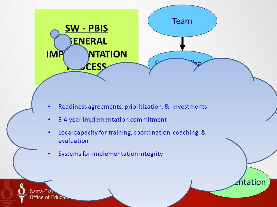SW - PBIS GENERAL IMPLEMENTATION PROCESS