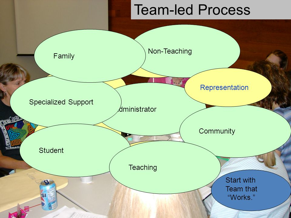 Team-led Process Non-Teaching Family Behavioral Capacity Priority &