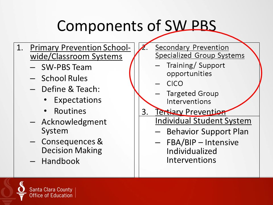 Components of SW PBS Primary Prevention School-wide/Classroom Systems