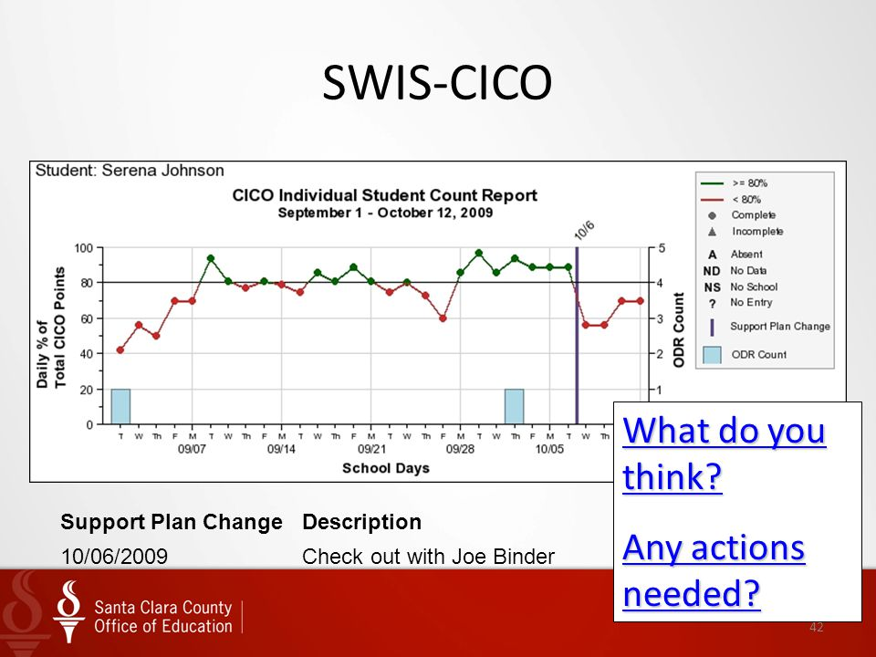 SWIS-CICO What do you think Any actions needed Support Plan Change