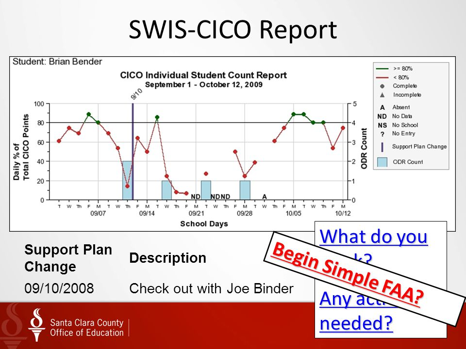 SWIS-CICO Report What do you think Any actions needed