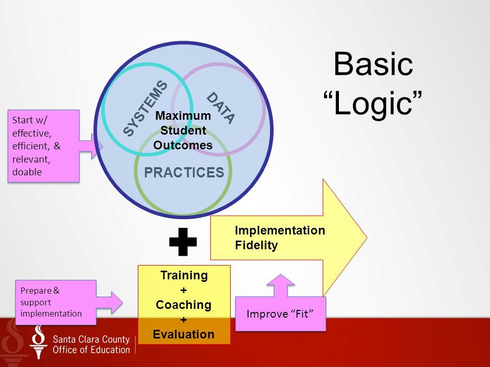 Basic Logic SYSTEMS DATA PRACTICES Maximum Student Outcomes