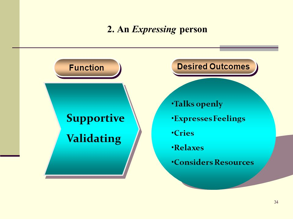 Supportive Validating 2. An Expressing person Function