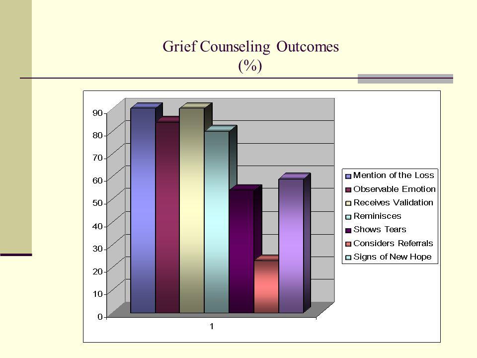 Grief Counseling Outcomes (%)